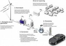 Немцы из углекислого газа и воды получили синтетическое дизельное топливо
