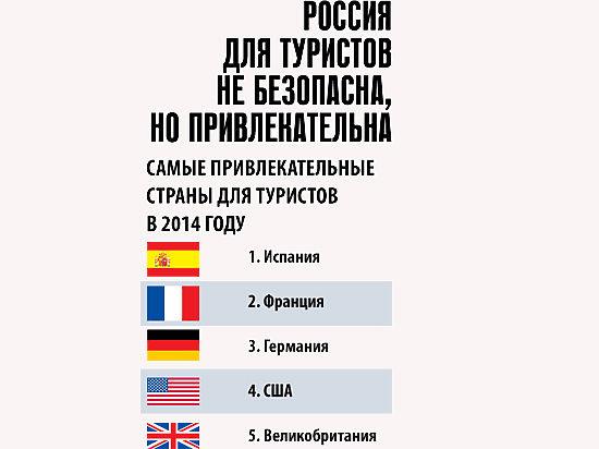 Россия длятуристов не безопасна, но привлекательна