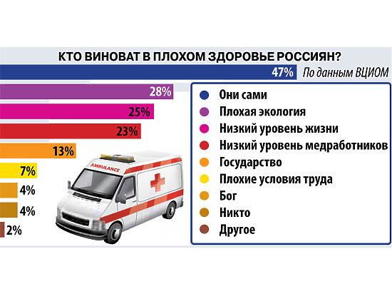 В плохом здоровье россияне чаще винят себя, а не государство или врачей