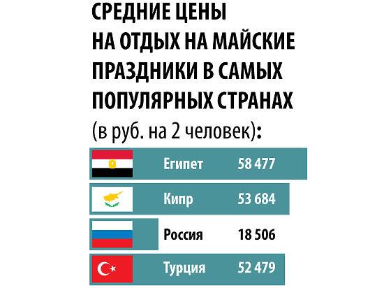 Отдых в России оказался дешевле, чем за границей