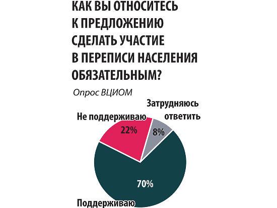 Россияне согласны с предложением сделать перепись населения обязательной