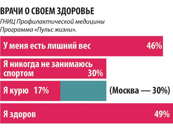Российские доктора курят, набирают лишний вес и не занимаются зарядкой