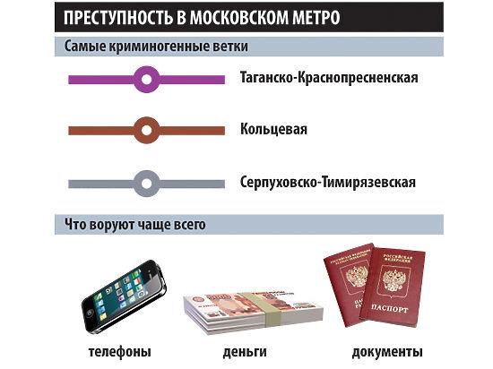 Портрет подземного вора: мужчина, не москвич, крадет мобильники