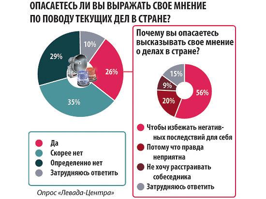Россияне скрывают отношение к власти