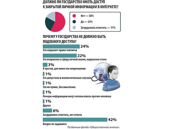 Россияне высказались за приватность в Интернете