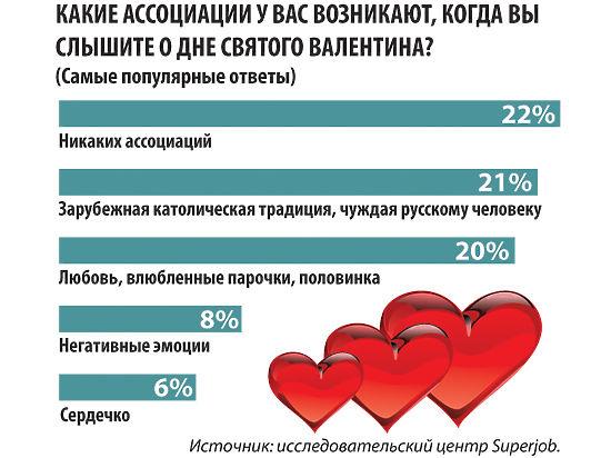 День всех влюбленных потерял популярность