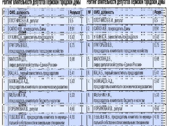 Эксперт оценили степень влиятельности депутатов Пермской городской Думы 9a4b99b76e1