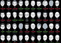 В список богачей Bloomberg вошли 15 россиян