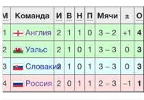 В этом чемпионате Европы принимает рекордное количество команд – 24