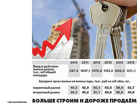 В Красноярске цены на жилье достигли дна