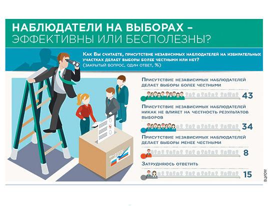 Наблюдатели на выборах картинки для презентации звонил практически