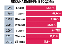 Пресс-секретарь президента Дмитрий Песков уверен, что явка на минувших выборах в Госдуму «серьезно выше, чем в среднем по Европе»