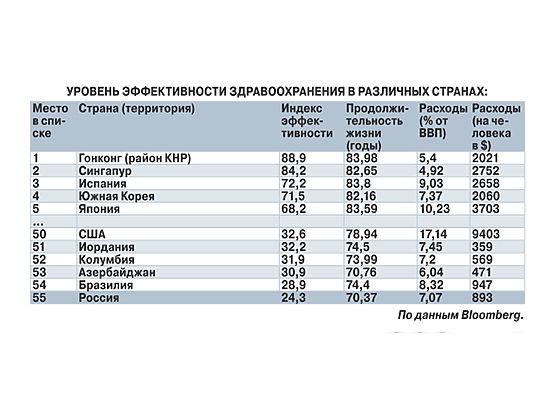 Россия заняла последнее место по эффективности медобслуживания