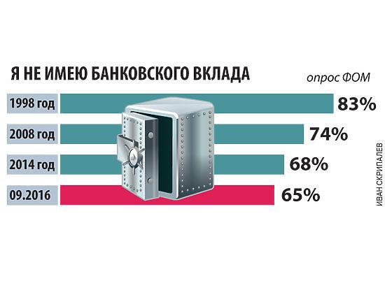 Россияне все больше доверяют банкам