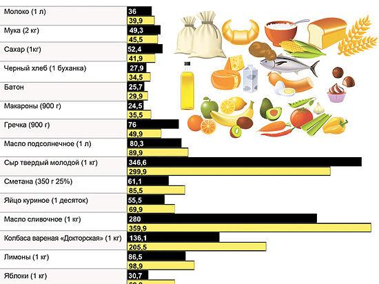 Мы сравнили цены на продукты в супермаркетах одной и той же сети в нашем городе и в Орше