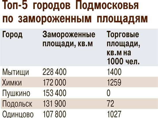 e7eb88fcd208 Востребованными могут быть только локальные проекты внутри крупных жилых  массивов», — полагает Дина Постоленко. В Пушкино и Подольске, по ее мнению,  ...