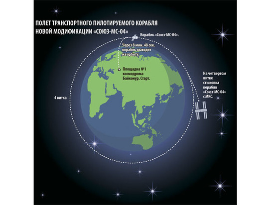 Интрига запуска «Союза-МС-04»: зачем экипаж провожал миллиардер Симони