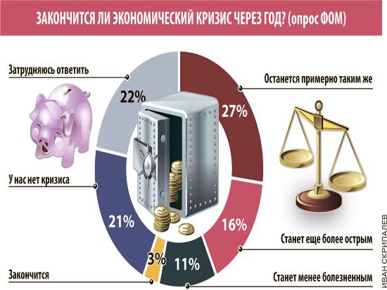 Кризис в России чудовищно расслоил общество