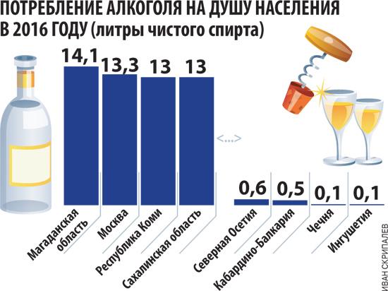Больше всего пьют в Магаданской области