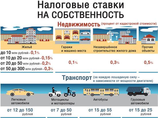 Ставки транспортного налога в чебоксарах как рассчитываются ставки на транспортный налог