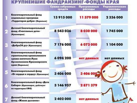 Названы фонды в Красноярском крае, «живущие» на пожертвования