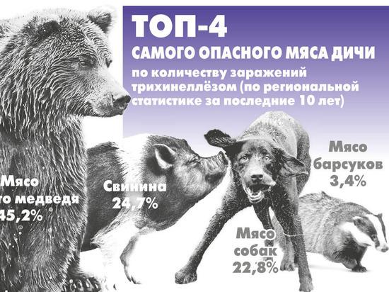 «В пищу идёт всё: от ворон до собак!»