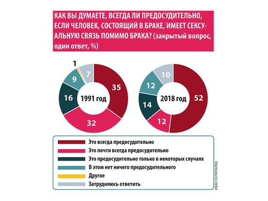Россияне измен не любят