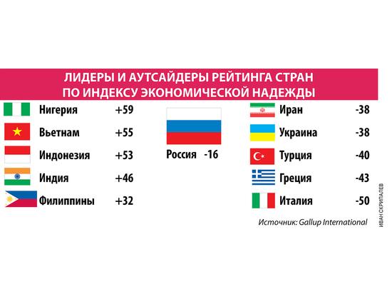 Россияне не ждут перемен к лучшему в экономике