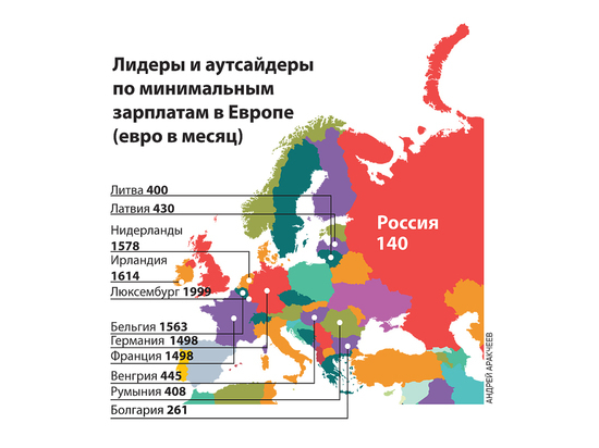 Российская минимальная зарплата отстала от европейских