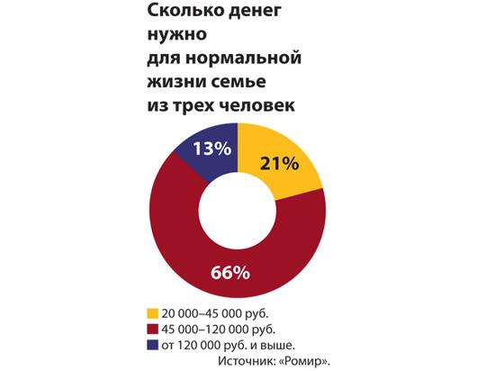 «Зарплата мечты» среднего россиянина оказалась скромной