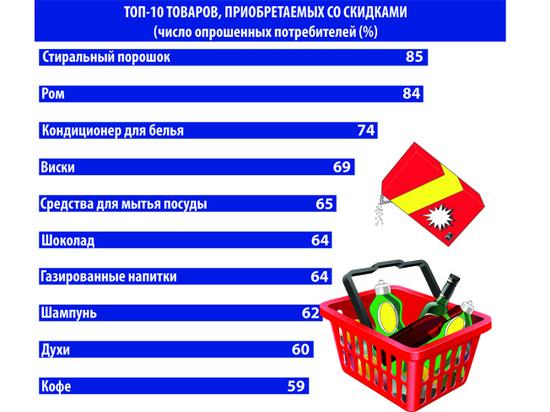 Россияне чаще всего покупают со скидкой стиральный порошок