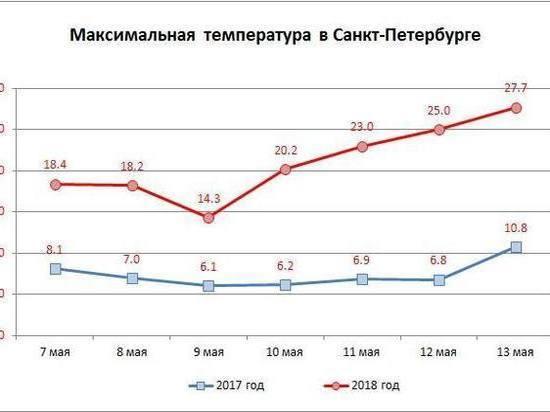 Погода в Петербурге установила температурный рекорд