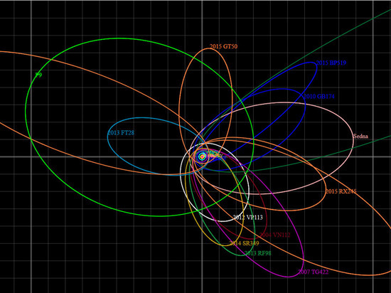 Получено новое доказательство существования «планеты икс» в Солнечной системе