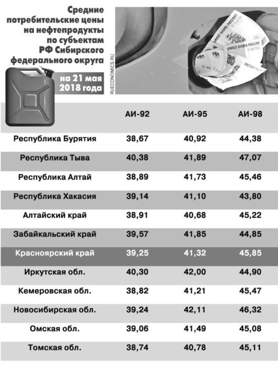 В Сибири подсчитали лидеров по росту цен на топливо