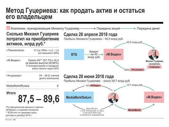Хозяин электронного ретейла: «М.Видео» Михаила Гуцериева покупает российскую сеть MediaMarkt