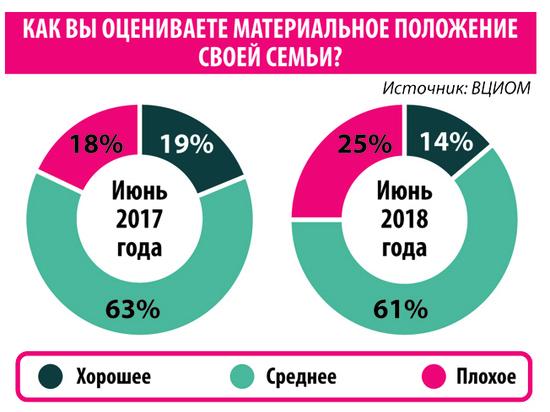 Финансовое положение россиян ухудшилось