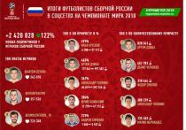 На футболистов сборной России подписалось более 2.4 млн. человек в соцсетях