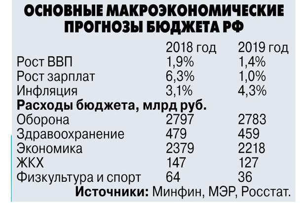 Финансовый прогноз на 2019 год для России | финансы в 2019 году