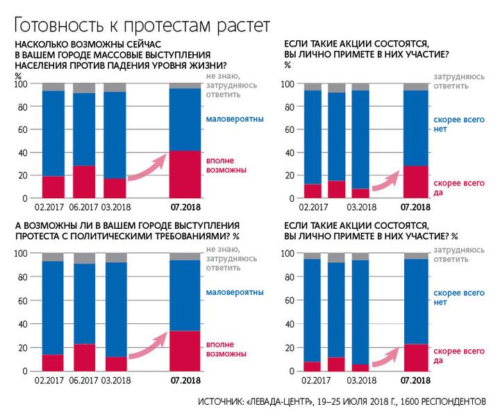 В «Левада-центре» оценили готовность граждан России кпротестным выступлениям