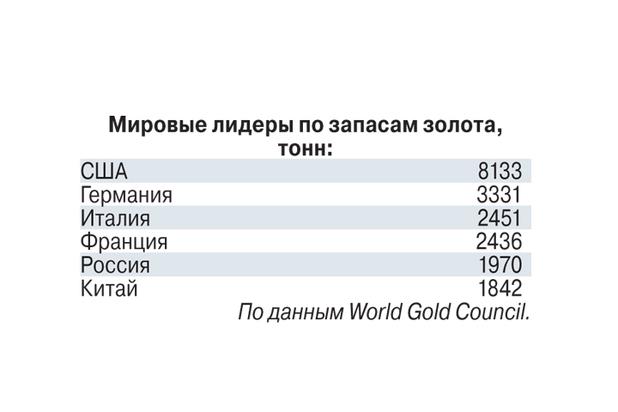 Россия вложилась в золото от политического отчаянья