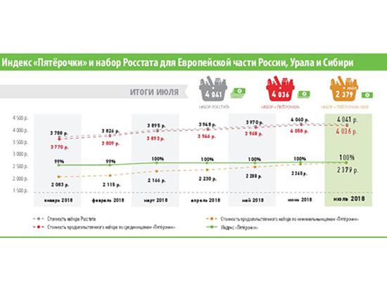 4f6ab9c139a524345387f9ecd88f9e94 - Как изменились цены в июле