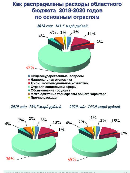 Модельные бюджеты внедрят в муниципалитетах Нижегородской области