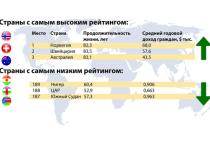 Уровень жизни в разных странах
