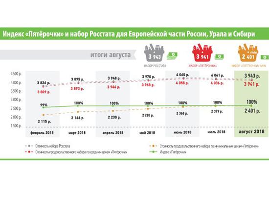 Стоимость продуктового набора в «Пятерочке» заметно снизилась
