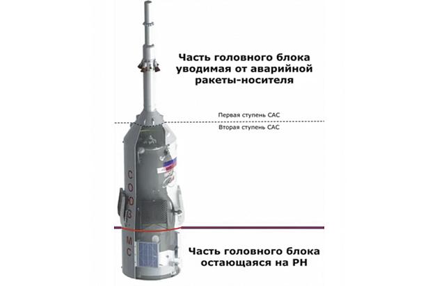 Система спасения космонавтов включилась за 30 минут до старта «Союза»