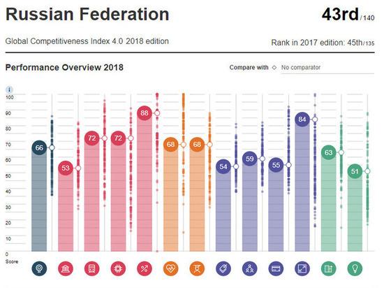 Украина поднялась вмировом рейтинге конкурентоспособности экономик