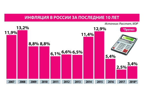 8214d85c758cc1e3a5b63d90cffa8a68 - Экономисты назвали опасности 2019 года для россиян