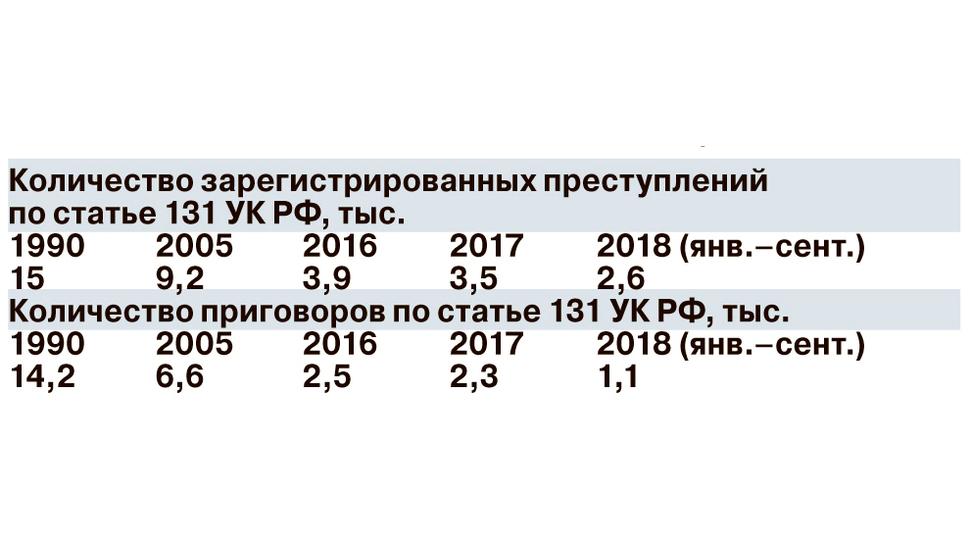 Количество сексопатологов в россии