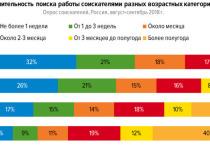 Кузбассовцы старшего возраста сталкиваются с проблемами при трудоустройстве