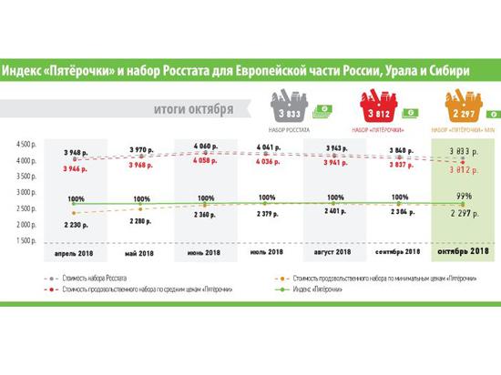 Увеличение стоимости базовой продкорзины в октябре удалось сдержать